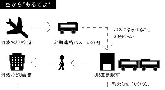 飛行機→バス→徒歩で